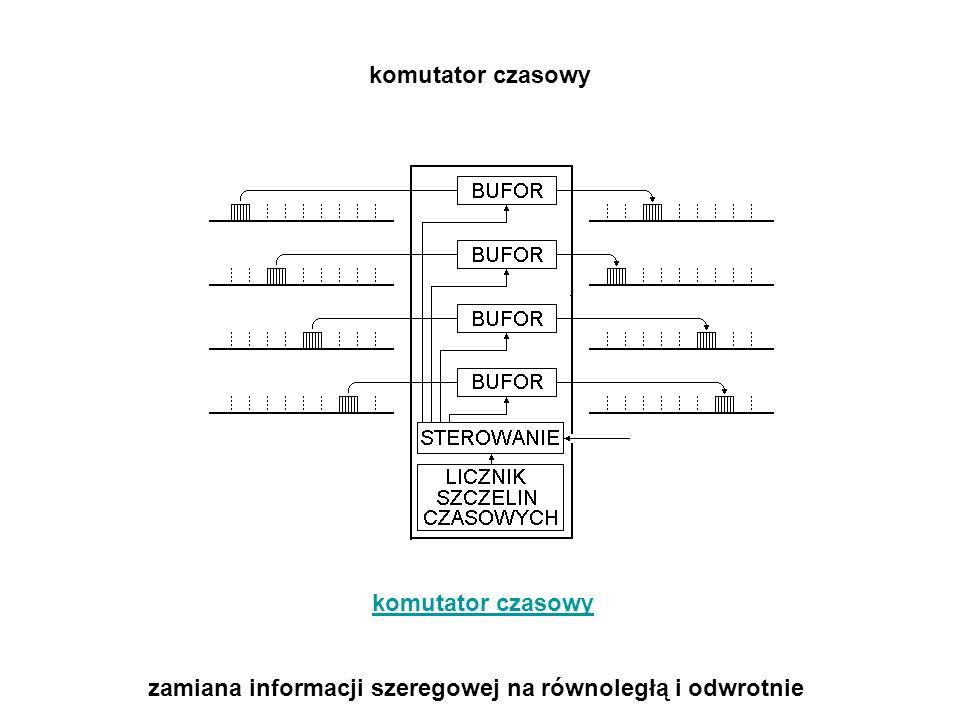 komutator czasowy komutator czasowy zamiana informacji szeregowej na równoległą i odwrotnie
