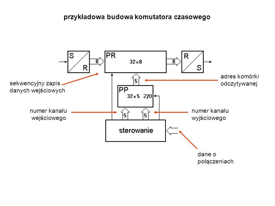 przykładowa budowa komutatora czasowego