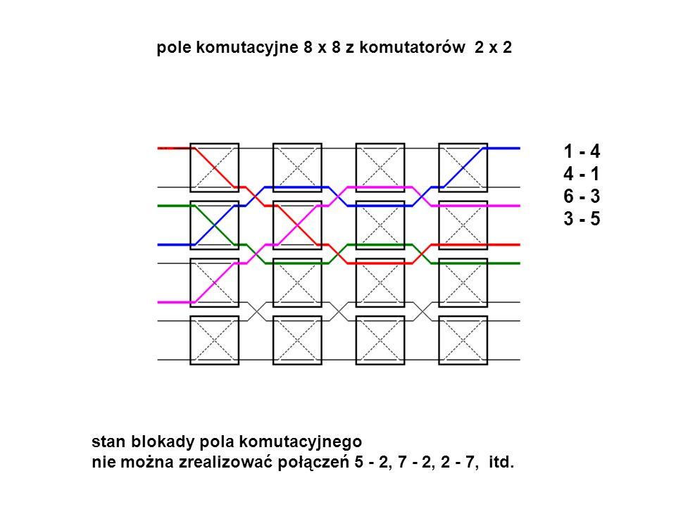 1 - 4 4 - 1 6 - 3 3 - 5 pole komutacyjne 8 x 8 z komutatorów 2 x 2