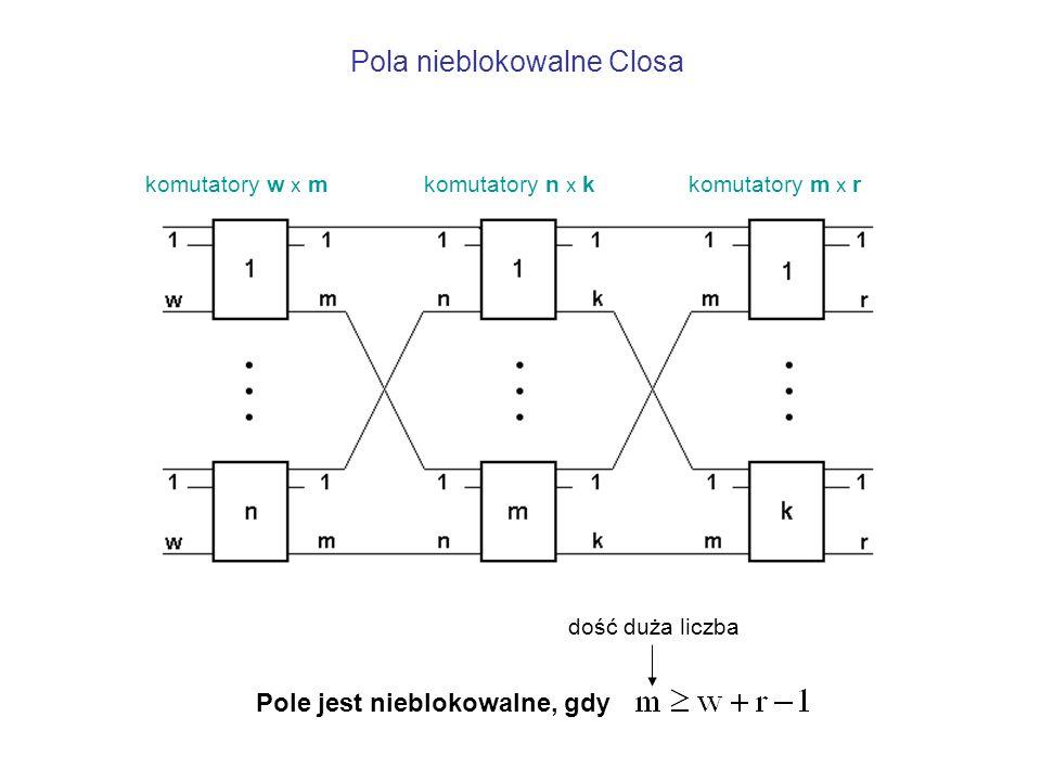 Pola nieblokowalne Closa