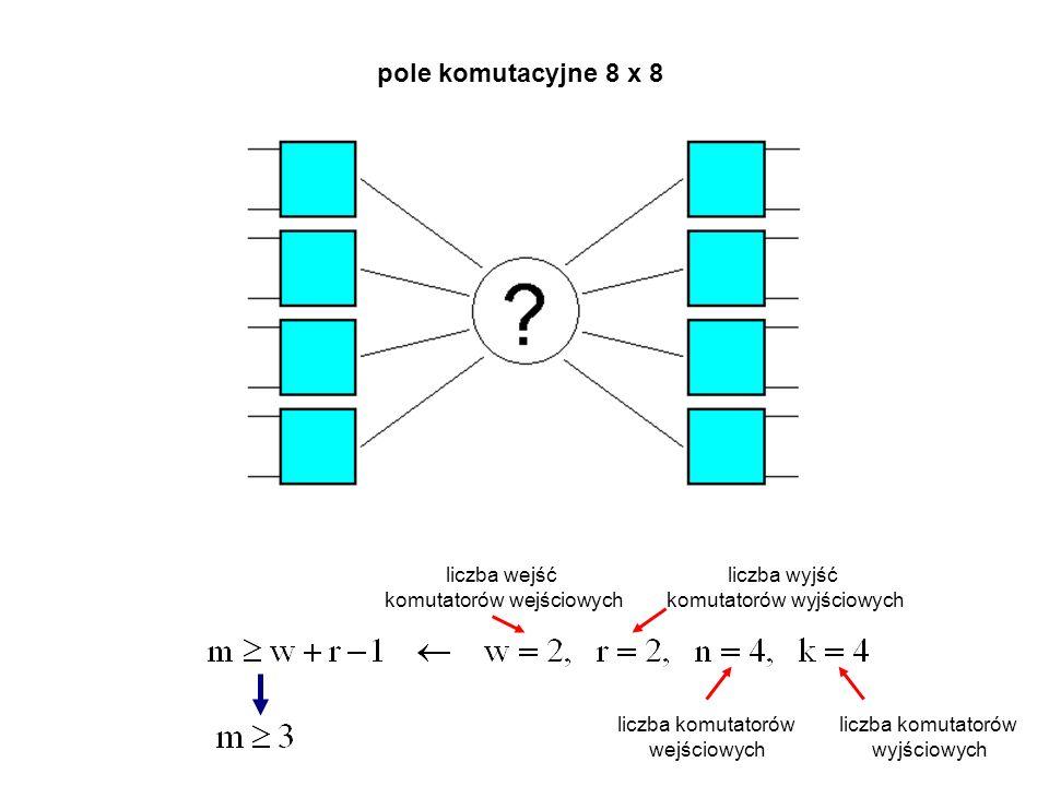 pole komutacyjne 8 x 8 liczba wejść komutatorów wejściowych