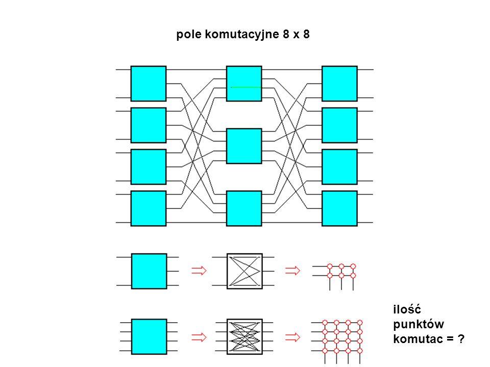 pole komutacyjne 8 x 8 ilość punktów komutac =