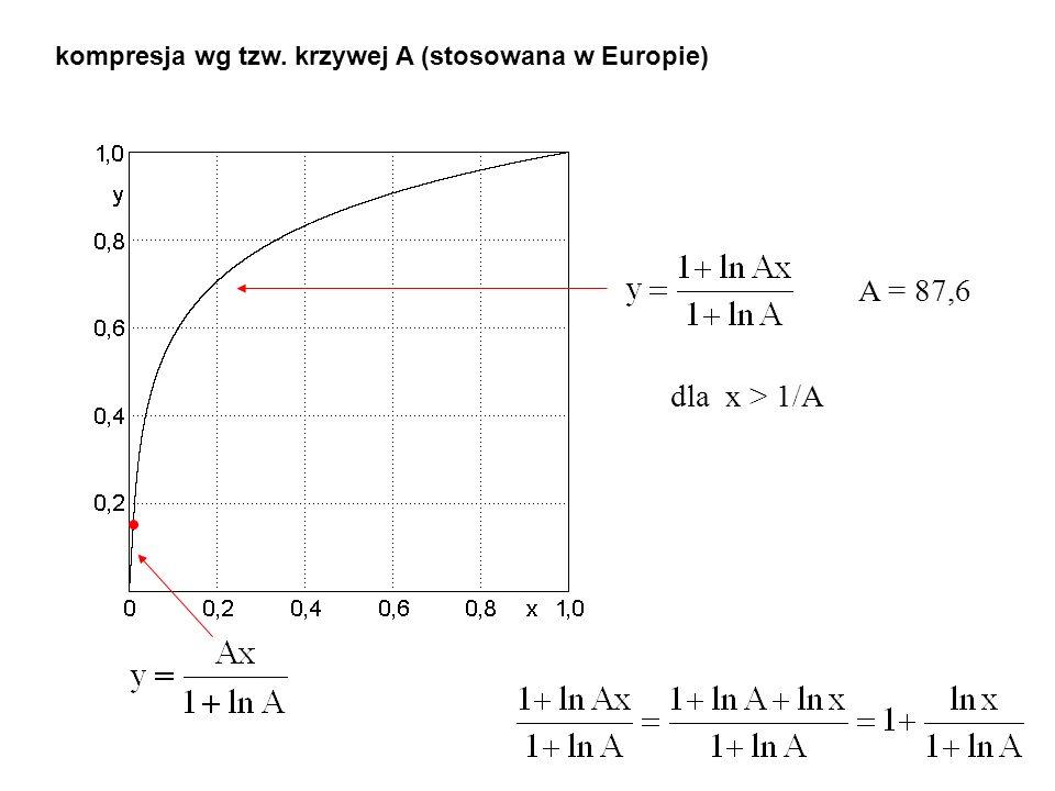 kompresja wg tzw. krzywej A (stosowana w Europie)