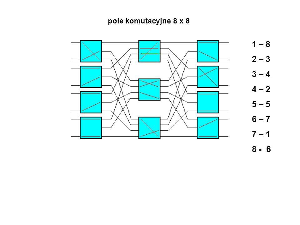 pole komutacyjne 8 x 8 1 – 8 2 – 3 3 – 4 4 – 2 5 – 5 6 – 7 7 – 1 8 - 6