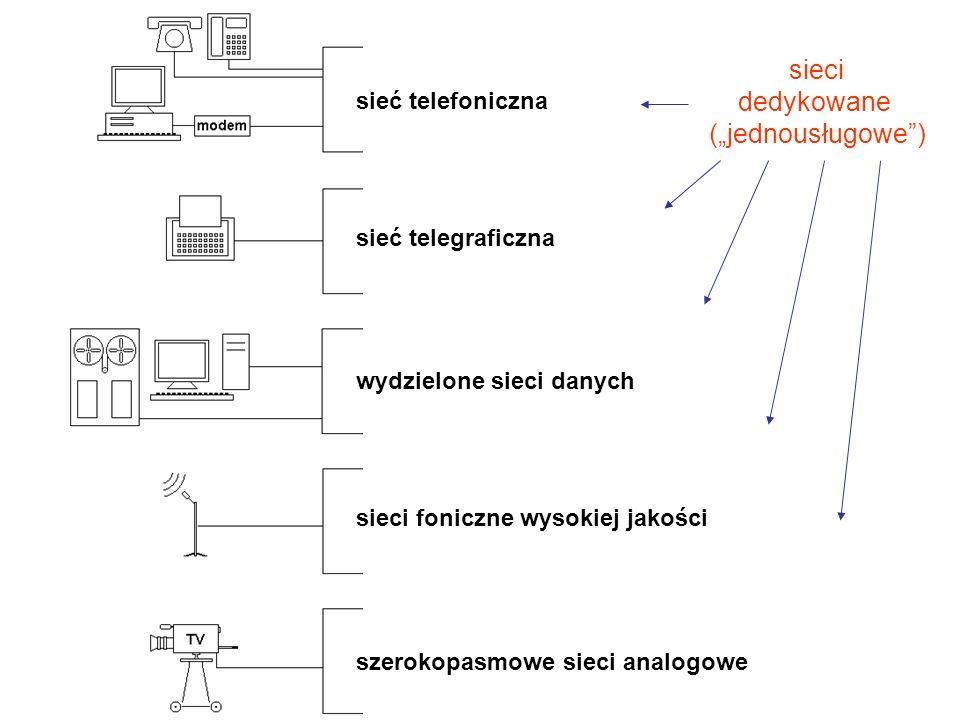 """sieci dedykowane (""""jednousługowe ) sieć telefoniczna"""