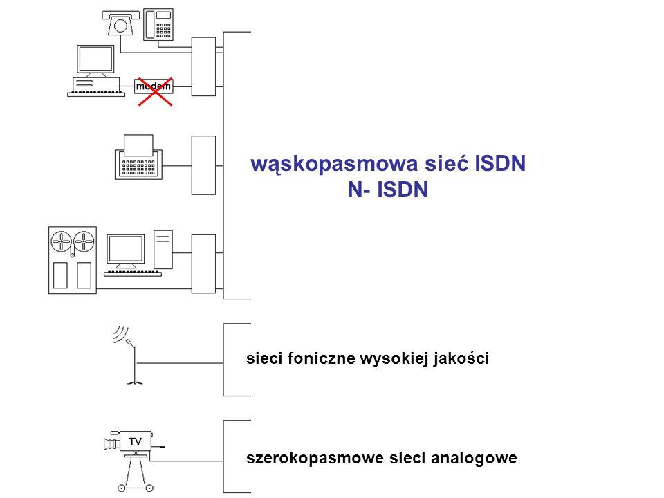 wąskopasmowa sieć ISDN