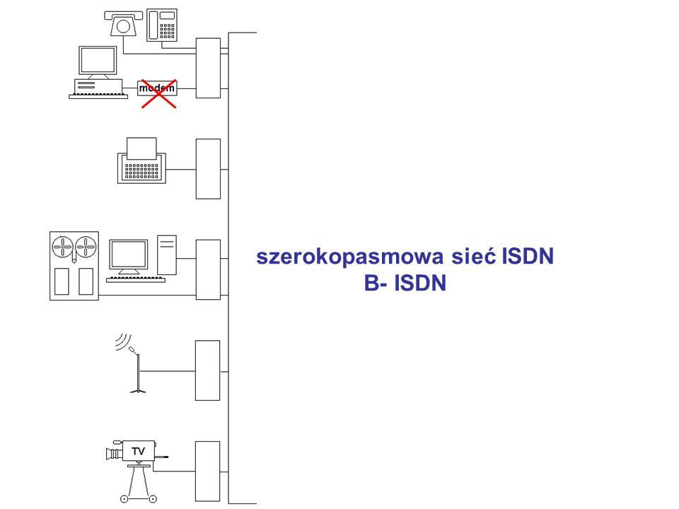 szerokopasmowa sieć ISDN