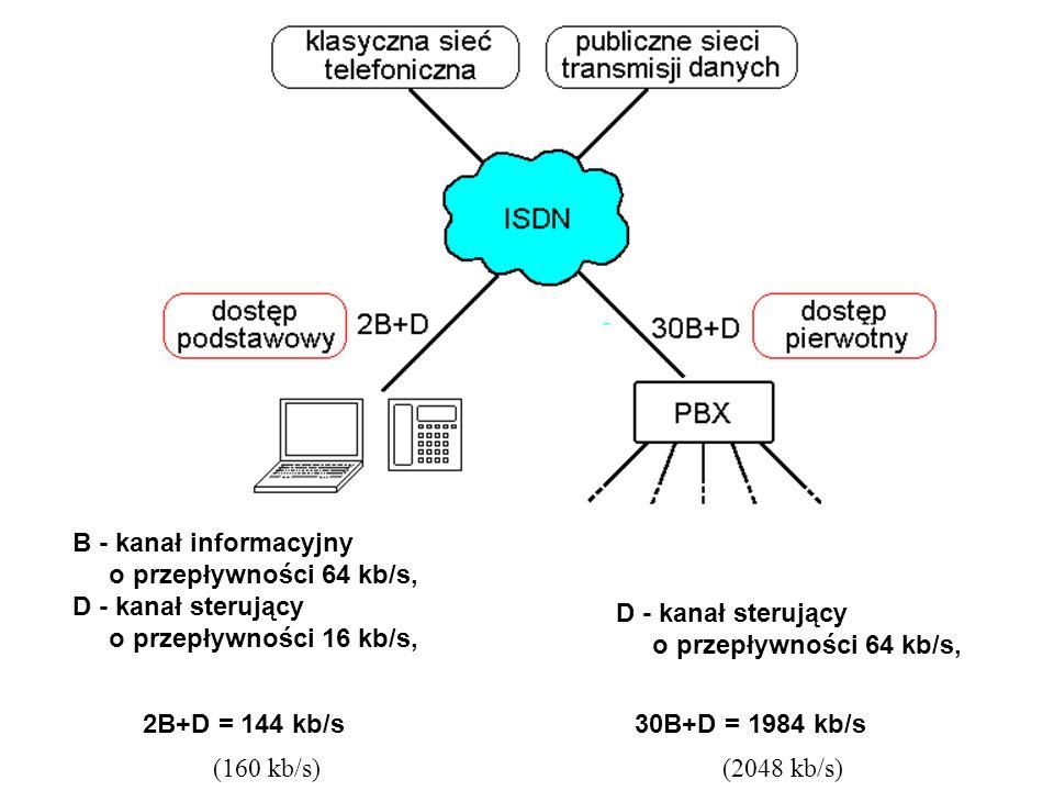 B - kanał informacyjny o przepływności 64 kb/s, D - kanał sterujący. o przepływności 16 kb/s, D - kanał sterujący.