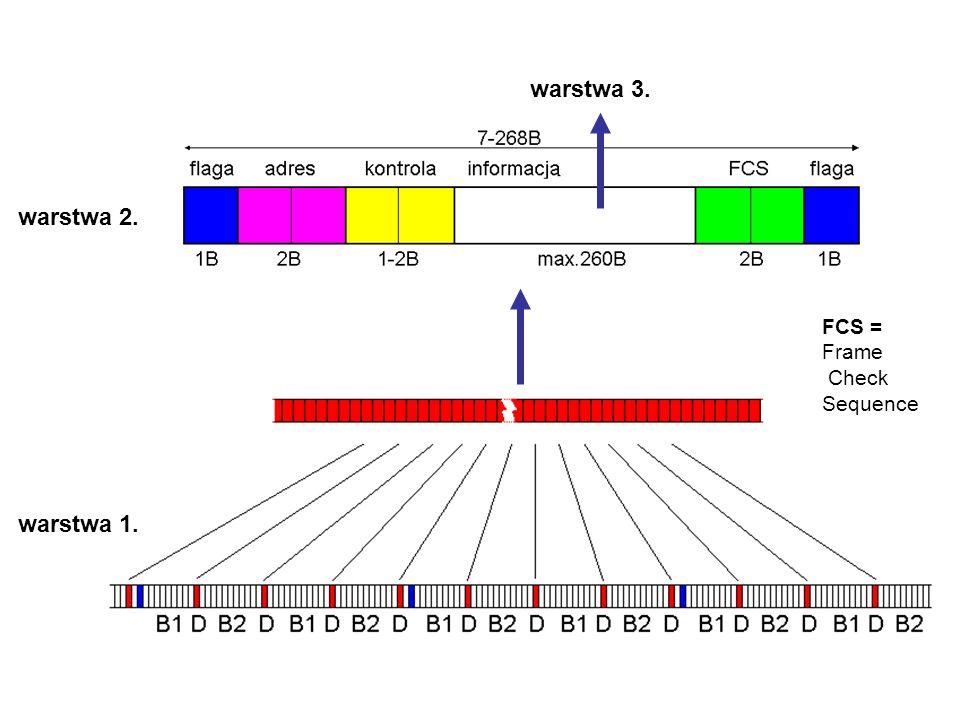 warstwa 3. warstwa 2. FCS = Frame Check Sequence warstwa 1.