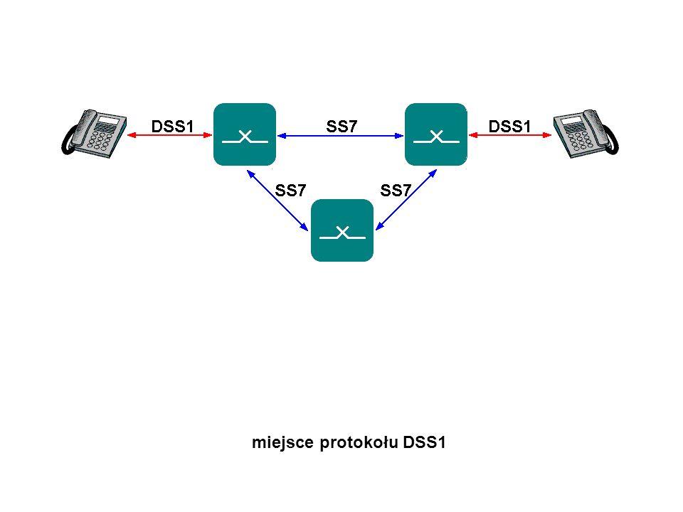 miejsce protokołu DSS1