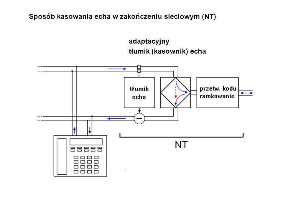 Sposób kasowania echa w zakończeniu sieciowym (NT)