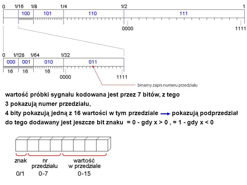 wartość próbki sygnału kodowana jest przez 7 bitów, z tego