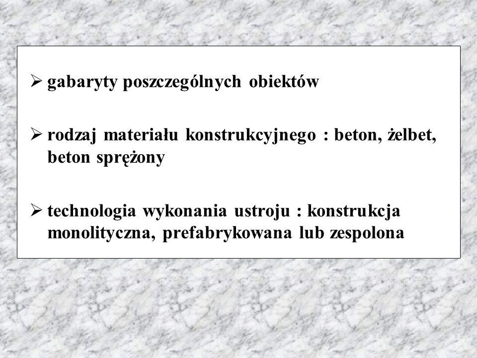 gabaryty poszczególnych obiektów
