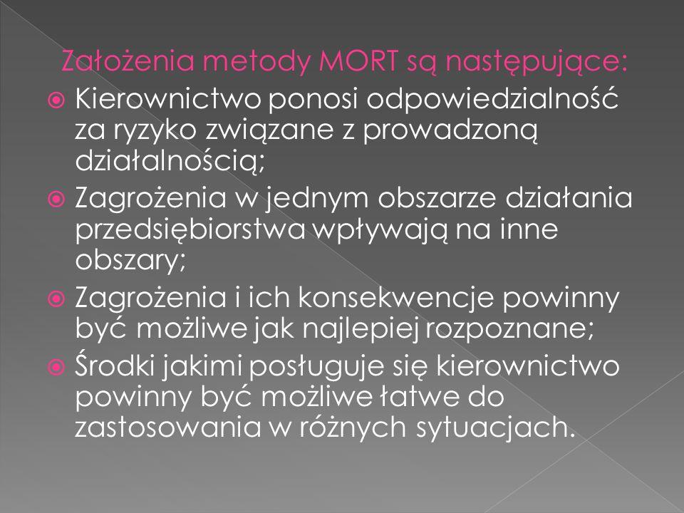 Założenia metody MORT są następujące: