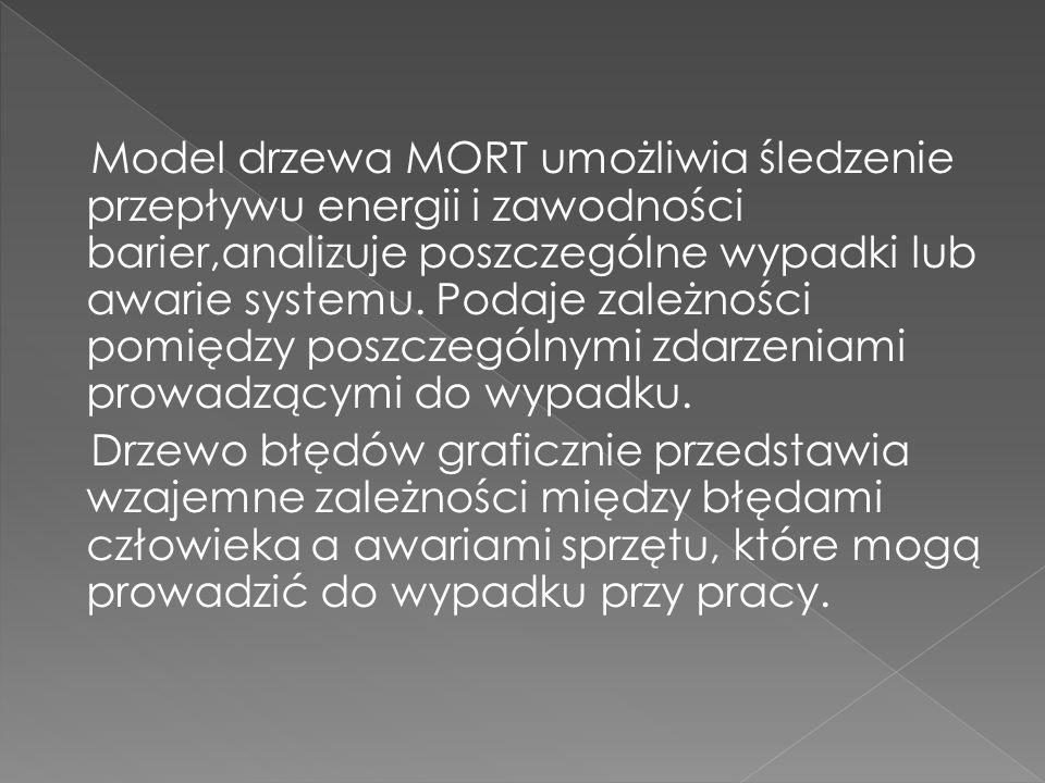 Model drzewa MORT umożliwia śledzenie przepływu energii i zawodności barier,analizuje poszczególne wypadki lub awarie systemu.