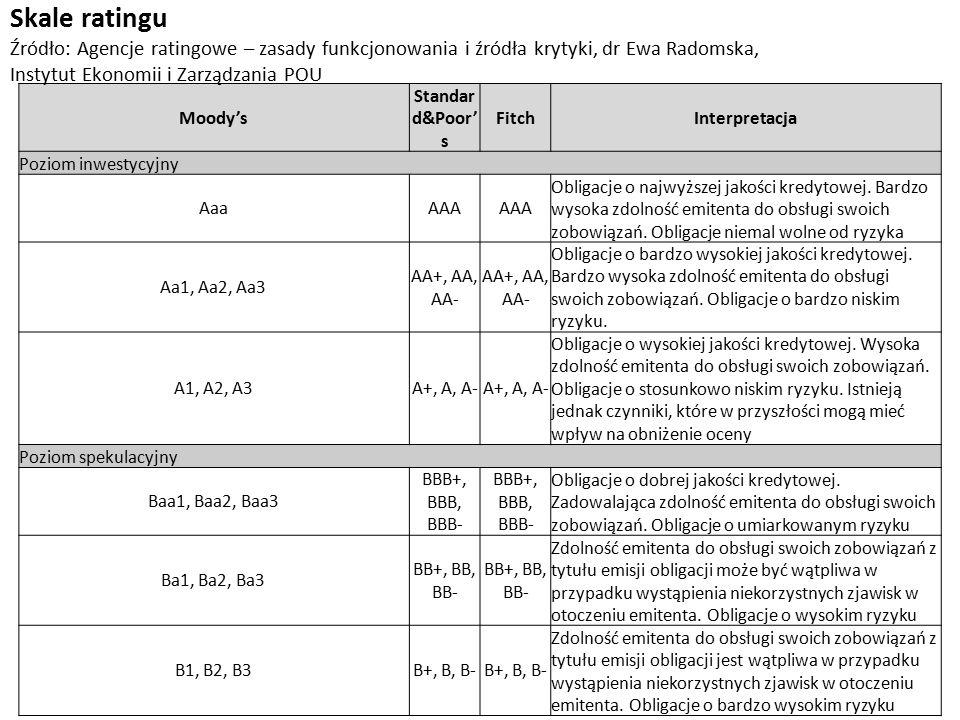 Skale ratingu Źródło: Agencje ratingowe – zasady funkcjonowania i źródła krytyki, dr Ewa Radomska, Instytut Ekonomii i Zarządzania POU