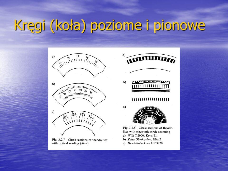 Kręgi (koła) poziome i pionowe