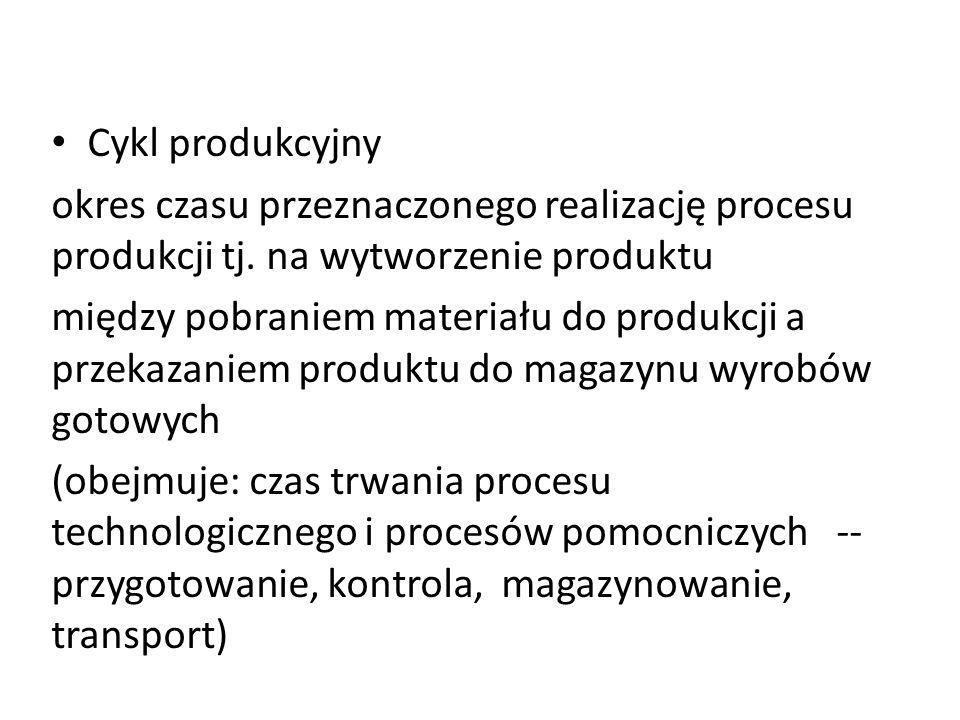 Cykl produkcyjny okres czasu przeznaczonego realizację procesu produkcji tj. na wytworzenie produktu.