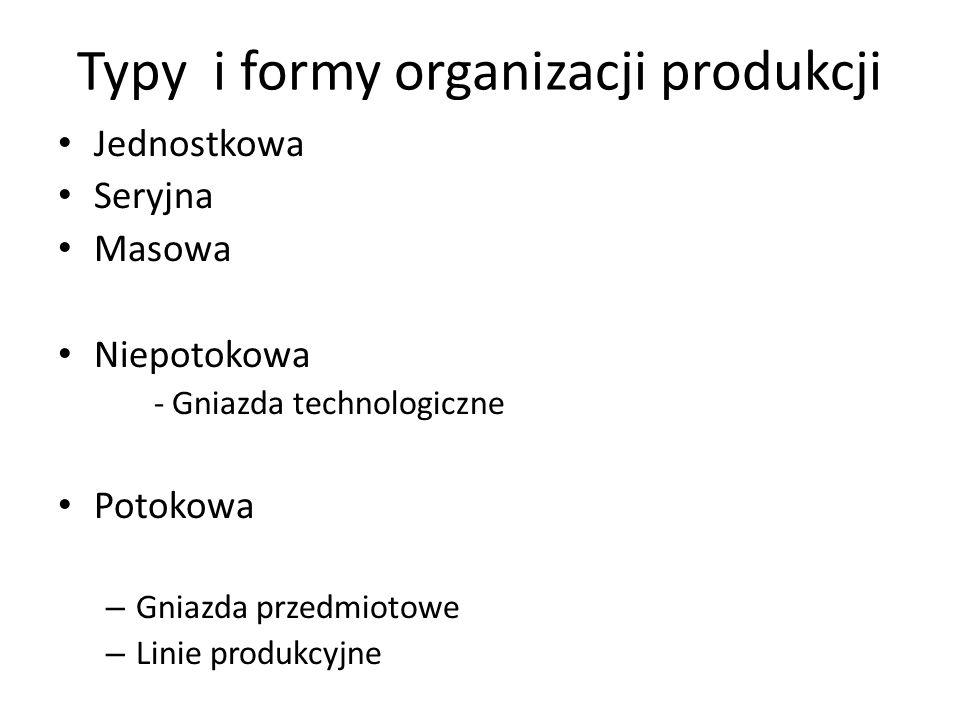 Typy i formy organizacji produkcji