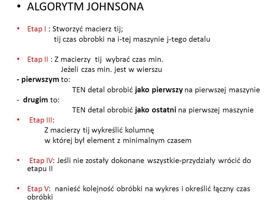 ALGORYTM JOHNSONA Etap I : Stworzyć macierz tij;