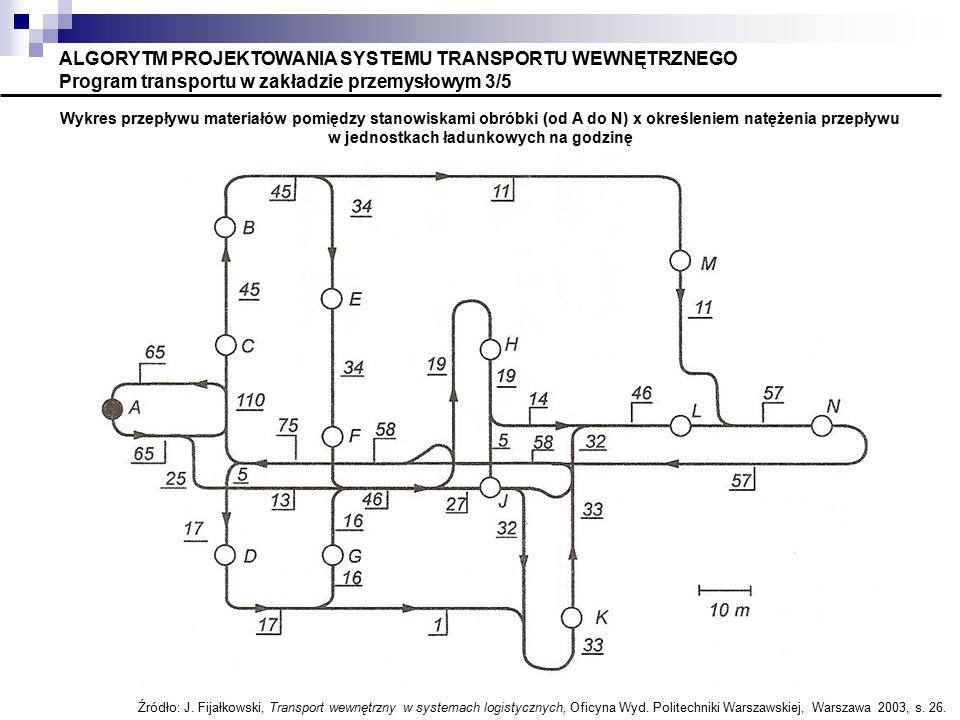 ALGORYTM PROJEKTOWANIA SYSTEMU TRANSPORTU WEWNĘTRZNEGO Program transportu w zakładzie przemysłowym 3/5