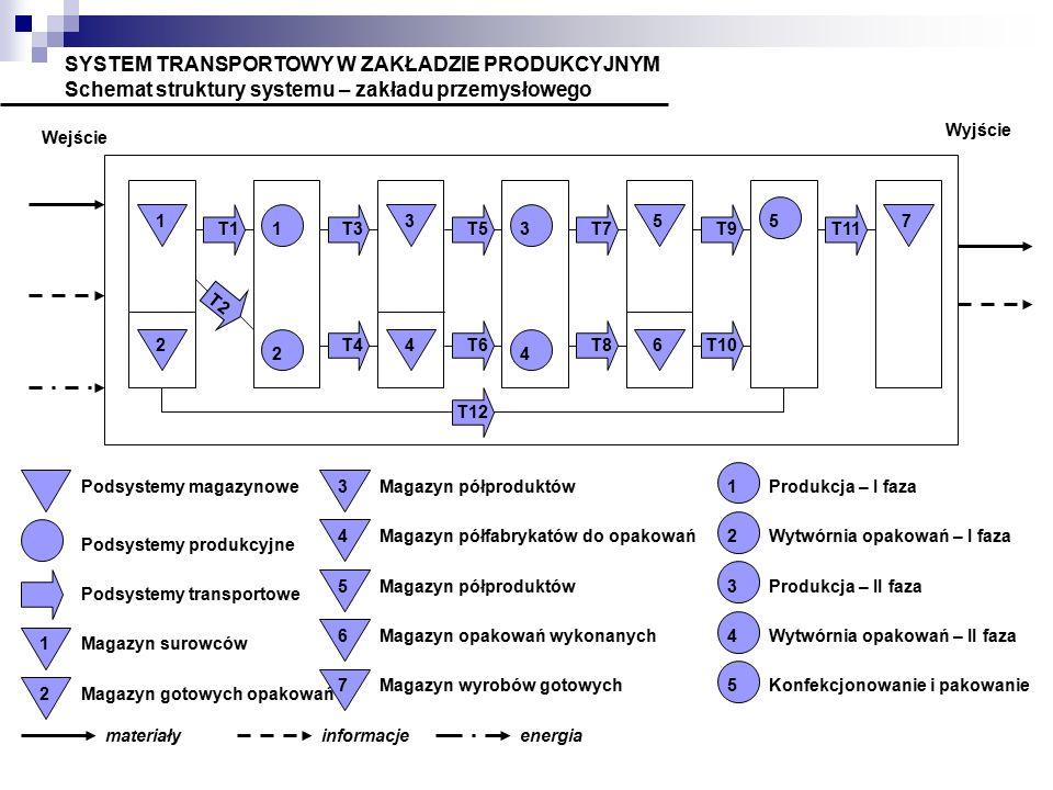 SYSTEM TRANSPORTOWY W ZAKŁADZIE PRODUKCYJNYM Schemat struktury systemu – zakładu przemysłowego