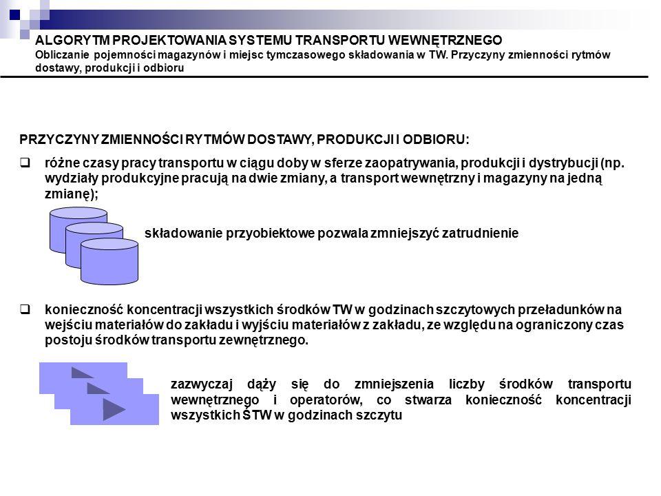ALGORYTM PROJEKTOWANIA SYSTEMU TRANSPORTU WEWNĘTRZNEGO Obliczanie pojemności magazynów i miejsc tymczasowego składowania w TW. Przyczyny zmienności rytmów dostawy, produkcji i odbioru