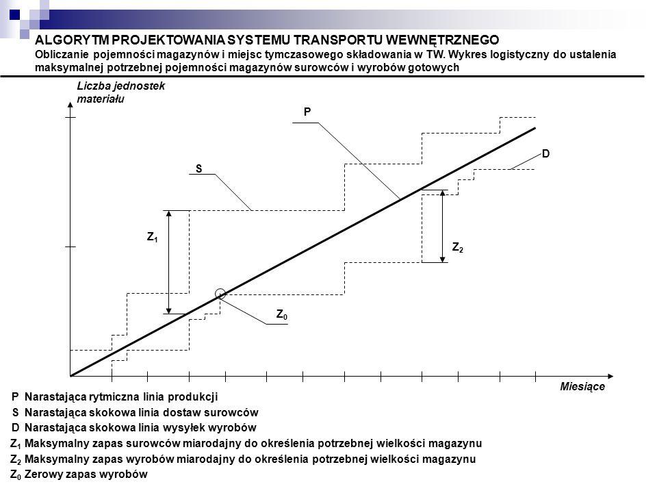 ALGORYTM PROJEKTOWANIA SYSTEMU TRANSPORTU WEWNĘTRZNEGO Obliczanie pojemności magazynów i miejsc tymczasowego składowania w TW. Wykres logistyczny do ustalenia maksymalnej potrzebnej pojemności magazynów surowców i wyrobów gotowych