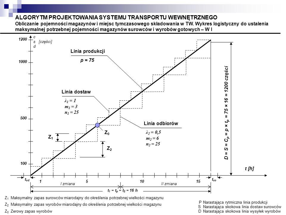 D = S = Cp = p × tp = 75 × 16 = 1200 części
