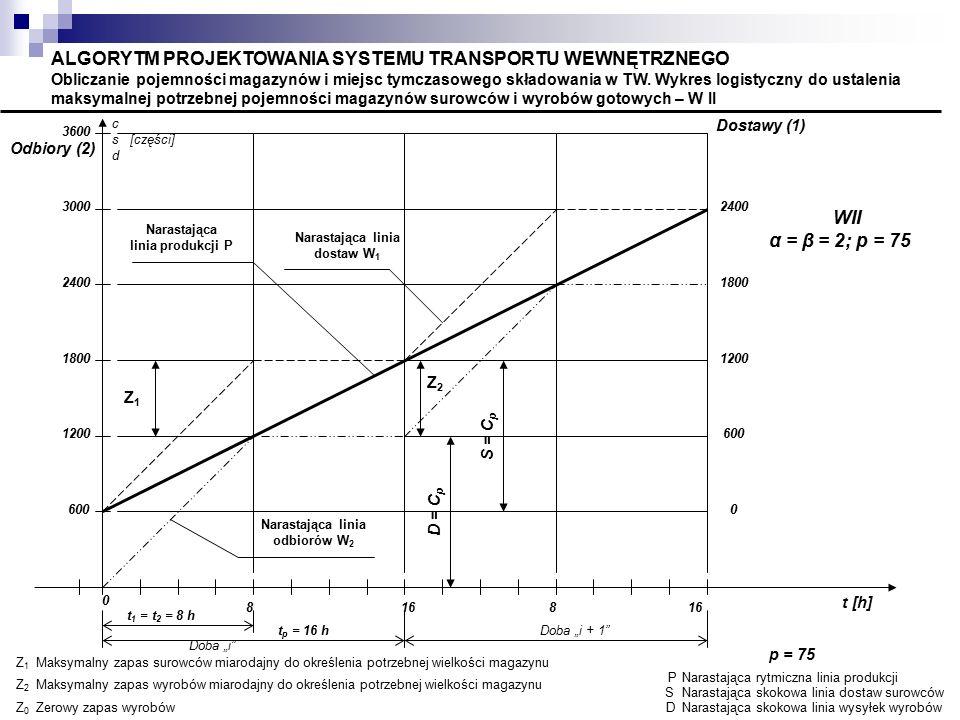 ALGORYTM PROJEKTOWANIA SYSTEMU TRANSPORTU WEWNĘTRZNEGO Obliczanie pojemności magazynów i miejsc tymczasowego składowania w TW. Wykres logistyczny do ustalenia maksymalnej potrzebnej pojemności magazynów surowców i wyrobów gotowych – W II