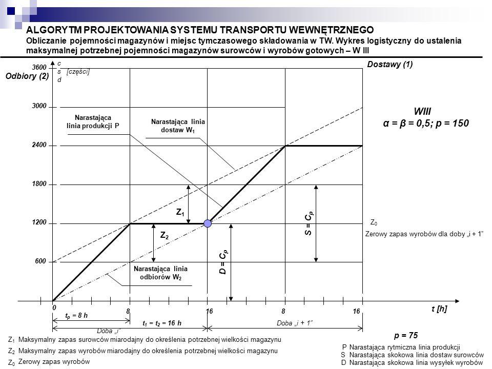 ALGORYTM PROJEKTOWANIA SYSTEMU TRANSPORTU WEWNĘTRZNEGO Obliczanie pojemności magazynów i miejsc tymczasowego składowania w TW. Wykres logistyczny do ustalenia maksymalnej potrzebnej pojemności magazynów surowców i wyrobów gotowych – W III