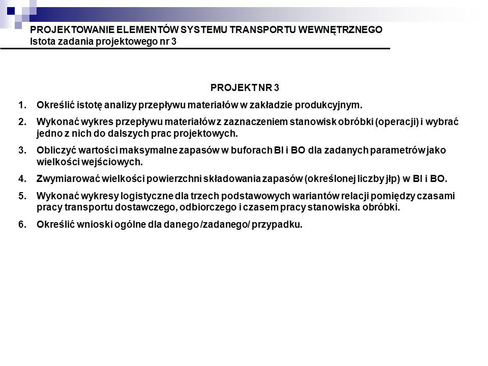 PROJEKTOWANIE ELEMENTÓW SYSTEMU TRANSPORTU WEWNĘTRZNEGO Istota zadania projektowego nr 3