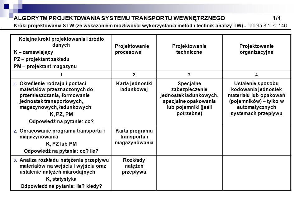 ALGORYTM PROJEKTOWANIA SYSTEMU TRANSPORTU WEWNĘTRZNEGO 1/4 Kroki projektowania STW (ze wskazaniem możliwości wykorzystania metod i technik analizy TW) - Tabela 8.1. s. 146