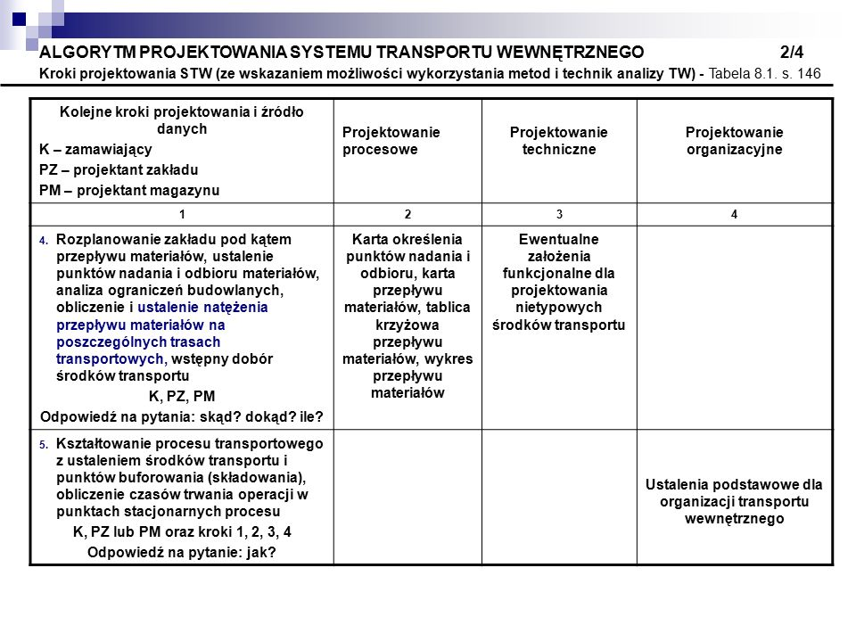 ALGORYTM PROJEKTOWANIA SYSTEMU TRANSPORTU WEWNĘTRZNEGO 2/4 Kroki projektowania STW (ze wskazaniem możliwości wykorzystania metod i technik analizy TW) - Tabela 8.1. s. 146