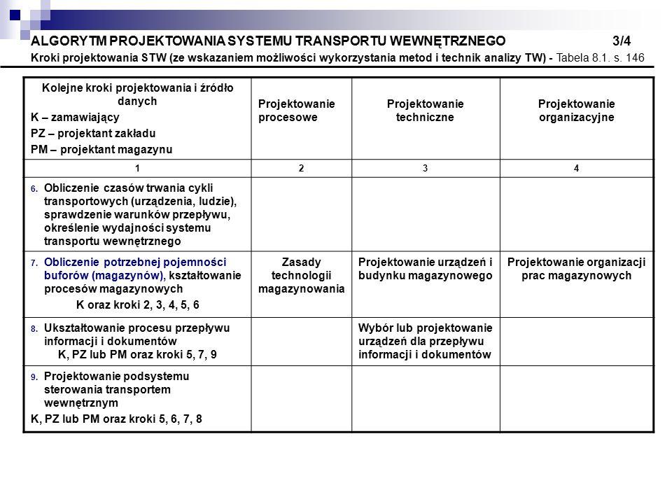 ALGORYTM PROJEKTOWANIA SYSTEMU TRANSPORTU WEWNĘTRZNEGO 3/4 Kroki projektowania STW (ze wskazaniem możliwości wykorzystania metod i technik analizy TW) - Tabela 8.1. s. 146