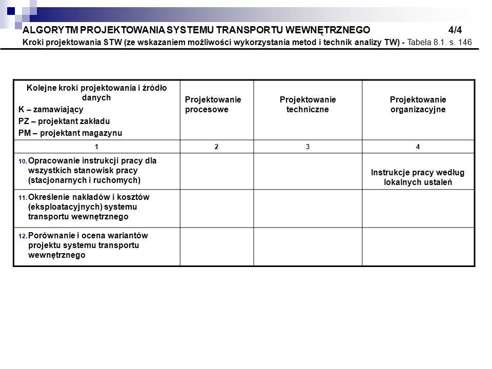 ALGORYTM PROJEKTOWANIA SYSTEMU TRANSPORTU WEWNĘTRZNEGO 4/4 Kroki projektowania STW (ze wskazaniem możliwości wykorzystania metod i technik analizy TW) - Tabela 8.1. s. 146
