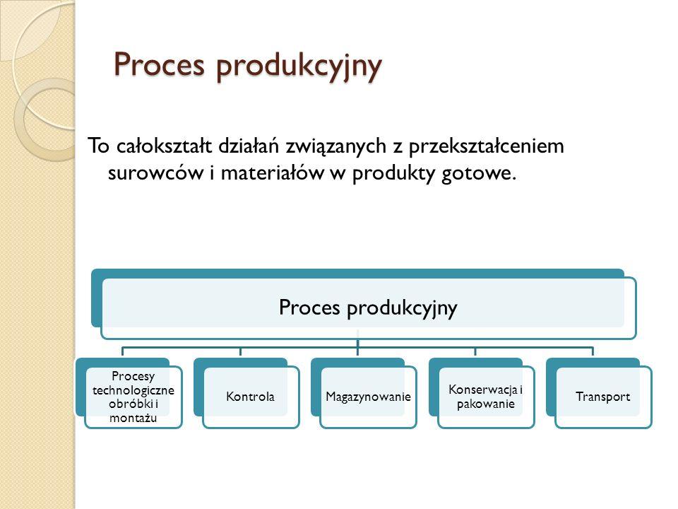 Proces produkcyjny Proces produkcyjny