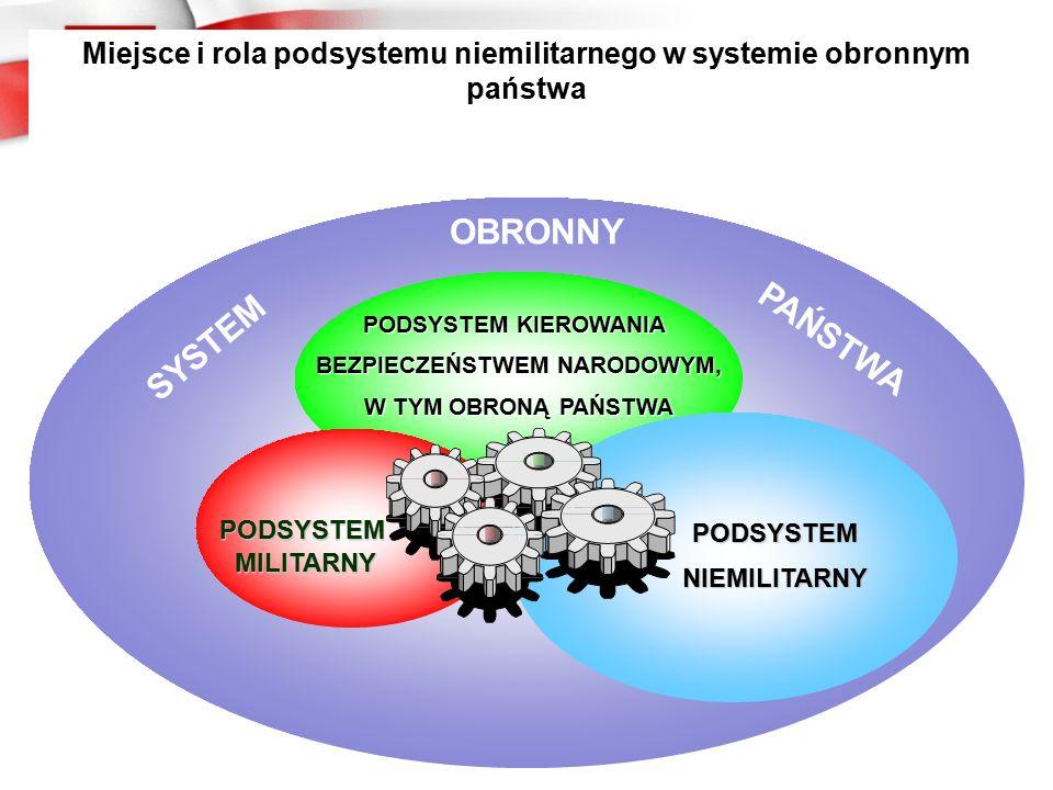 OBRONNY PAŃSTWA SYSTEM