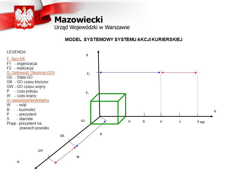 MODEL SYSTEMOWY SYSTEMU AKCJI KURIERSKIEJ
