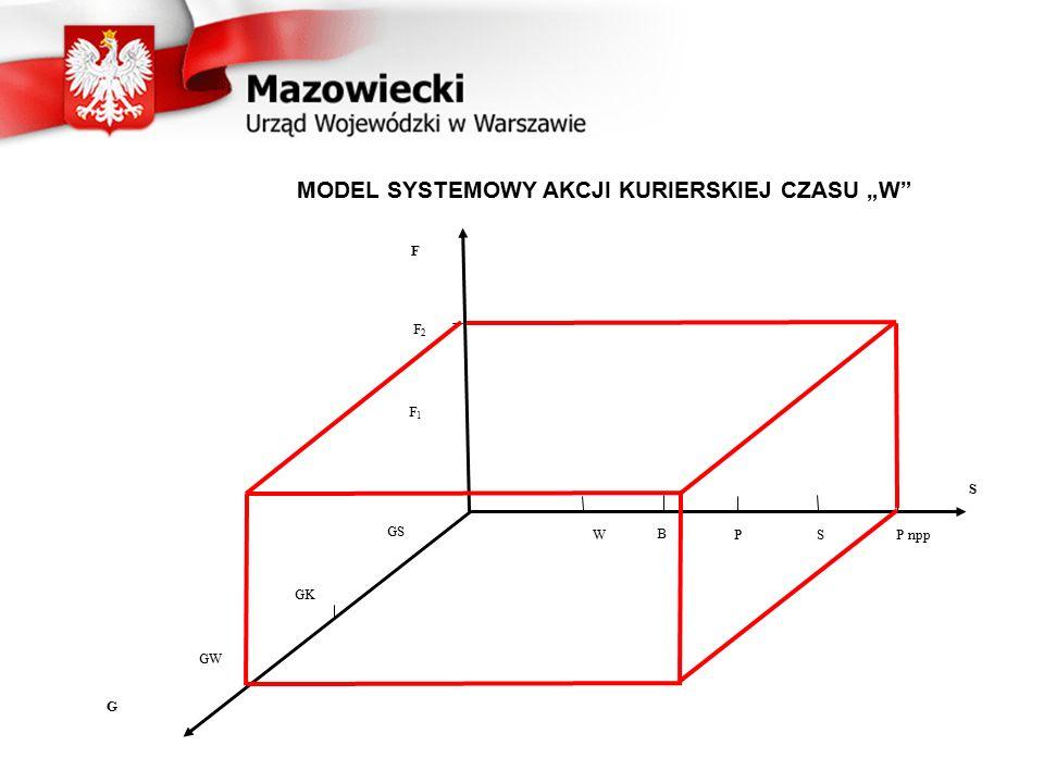"""MODEL SYSTEMOWY AKCJI KURIERSKIEJ CZASU """"W"""
