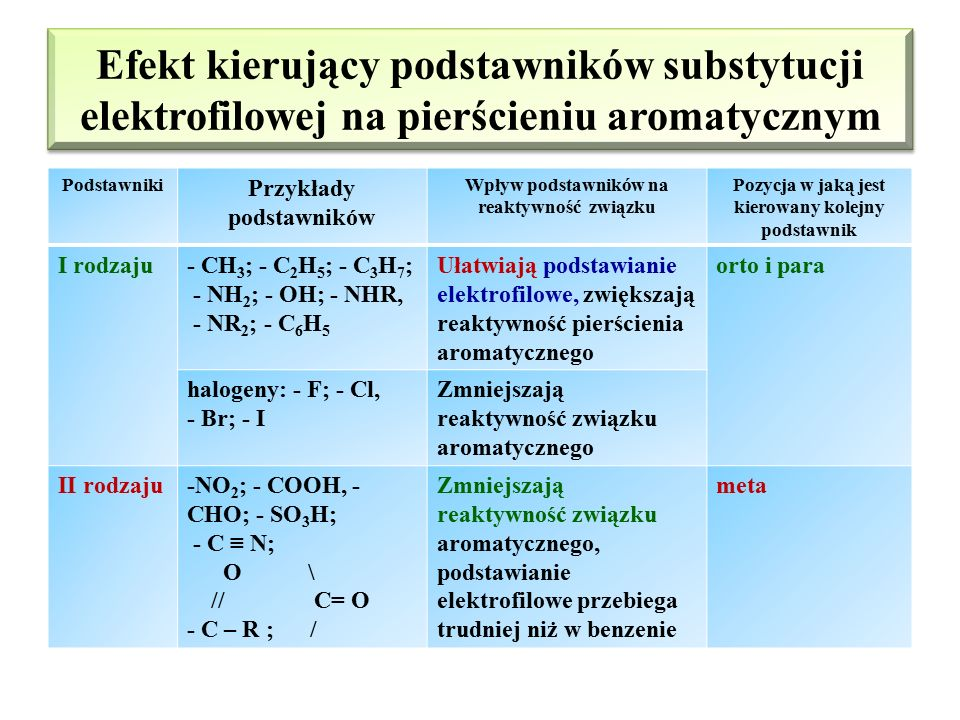 Efekt kierujący podstawników substytucji elektrofilowej na pierścieniu aromatycznym
