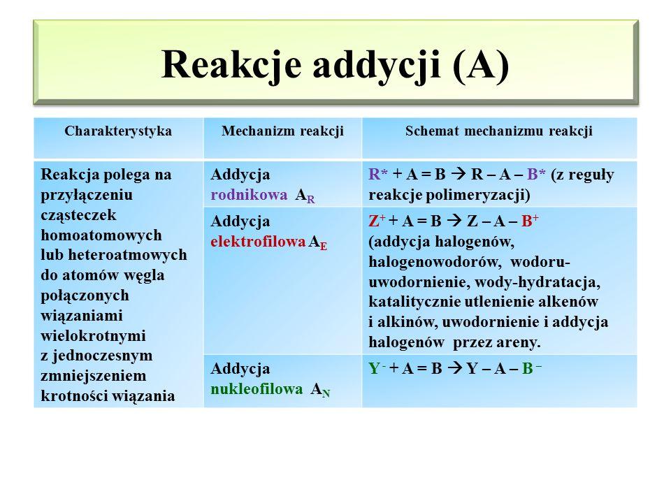 Schemat mechanizmu reakcji