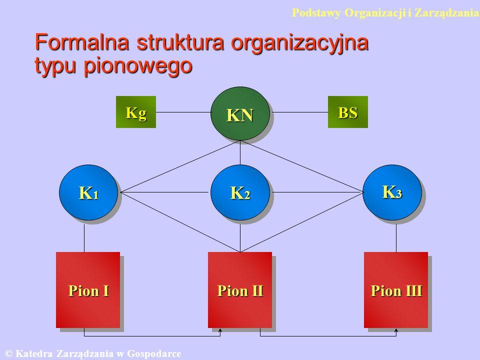 Formalna struktura organizacyjna typu pionowego