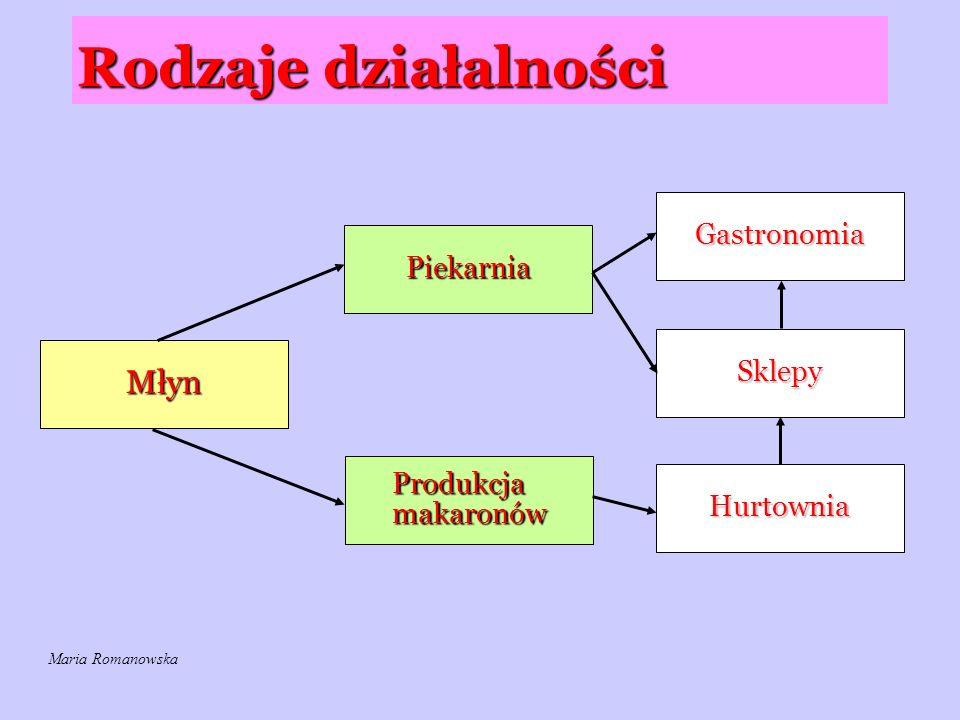 Rodzaje działalności Młyn Gastronomia Piekarnia Sklepy