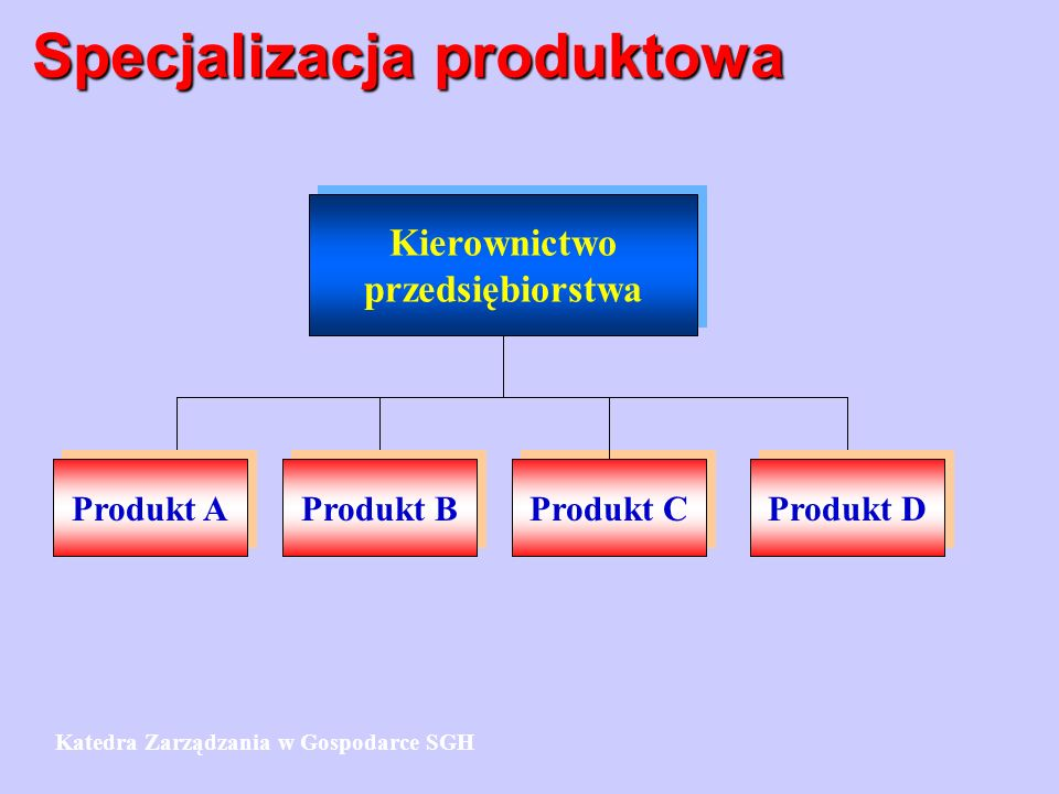 Specjalizacja produktowa