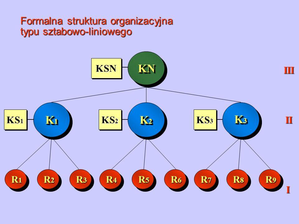 KN K3 K1 K2 Formalna struktura organizacyjna typu sztabowo-liniowego