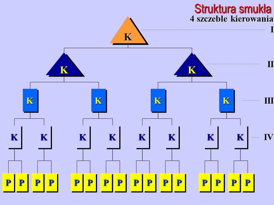 Struktura smukła K K K 4 szczeble kierowania I II III IV K K K K K K K
