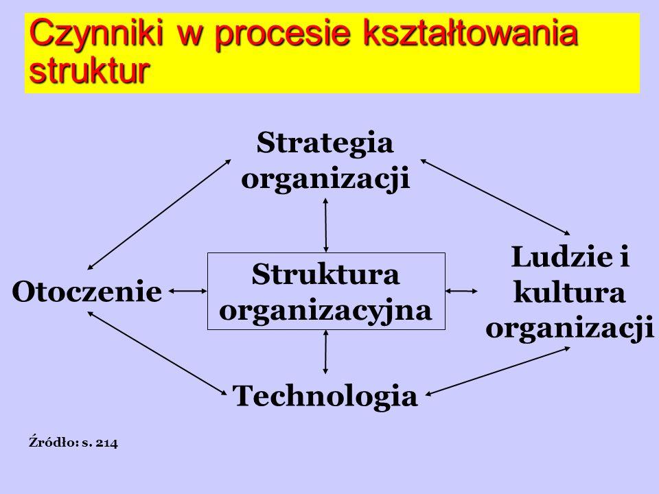 Czynniki w procesie kształtowania struktur