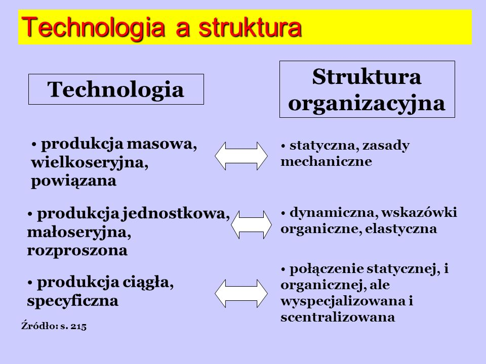 Technologia a struktura