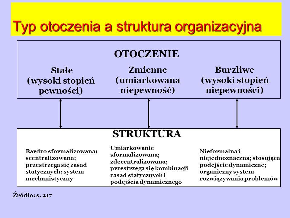 Typ otoczenia a struktura organizacyjna